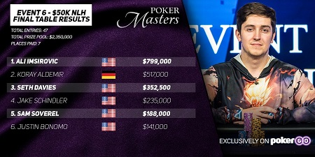 Ali Imsirovic goes back-to-back at Poker Masters