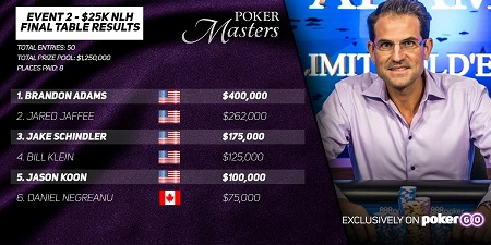 Poker Masters: Brandon Adams and David Peters early winners
