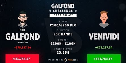 Galfond Challenge: VeniVidi wins back-to-back sessions to retake small lead