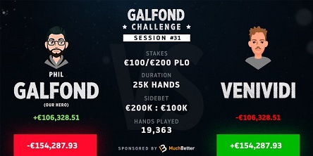 Galfond Challenge: Deficit Cut to €154K, VeniVidi's downswing continues