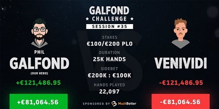 Galfond Challenge: First 'Double-Green' day, Galfond leads +€81K