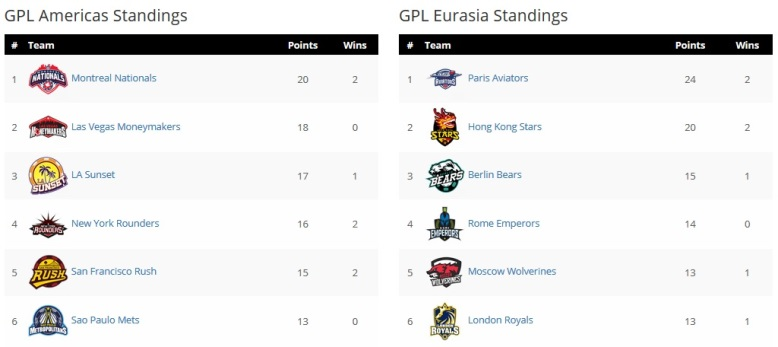 GPL Week 2: Paris Aviators and Montreal Nationals still in first place