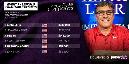 Ike Haxton and Keith Lehr win at Poker Masters