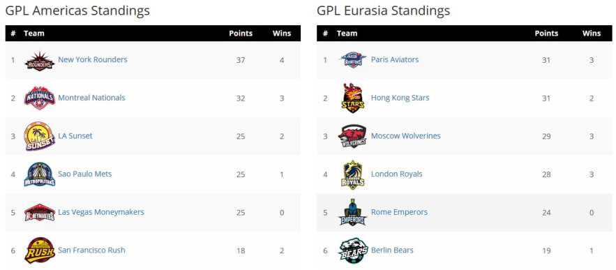 GPL Week 3: New York back on top and Hong Kong tied with Paris for first place